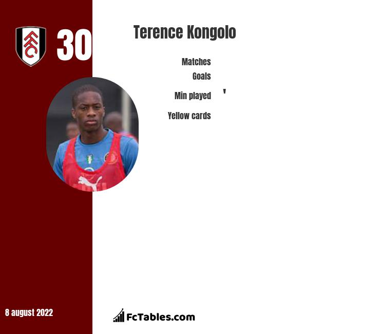 Terence Kongolo infographic statistics for Huddersfield