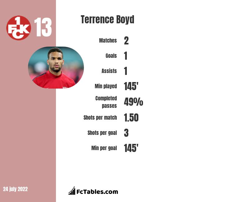 Terrence Boyd infographic