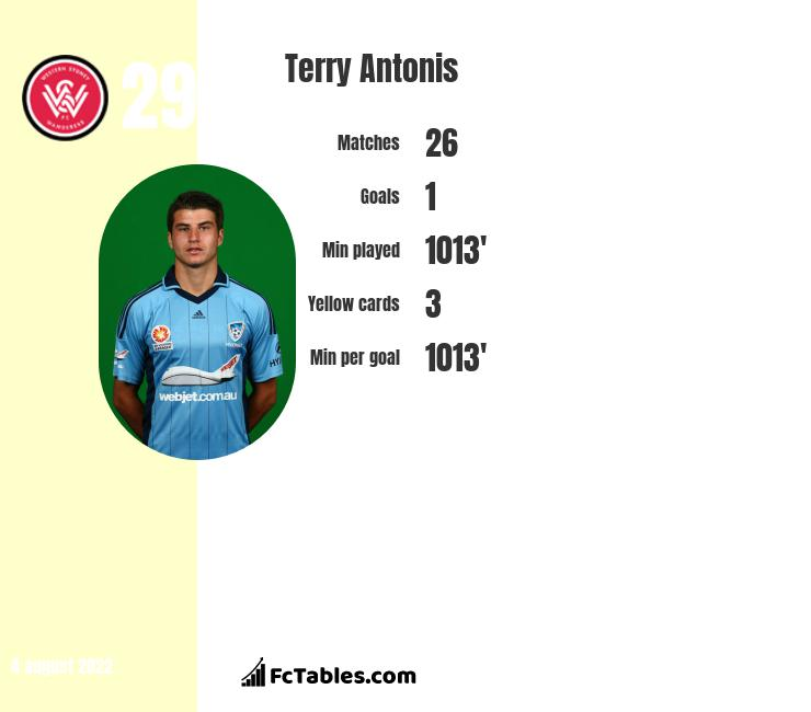 Terry Antonis infographic