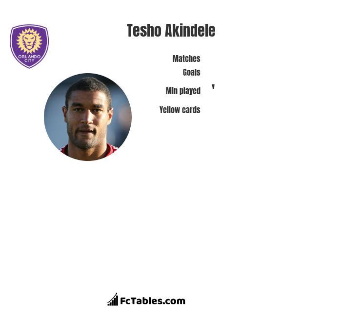 Tesho Akindele infographic