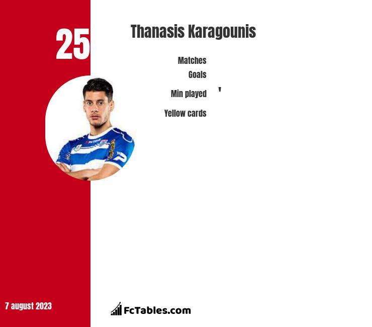 Thanasis Karagounis infographic