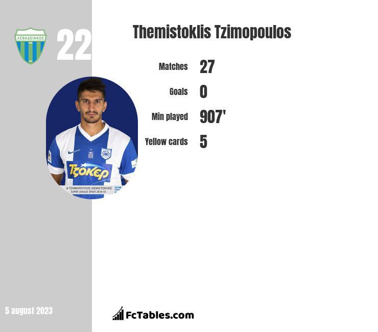 Themistoklis Tzimopoulos infographic