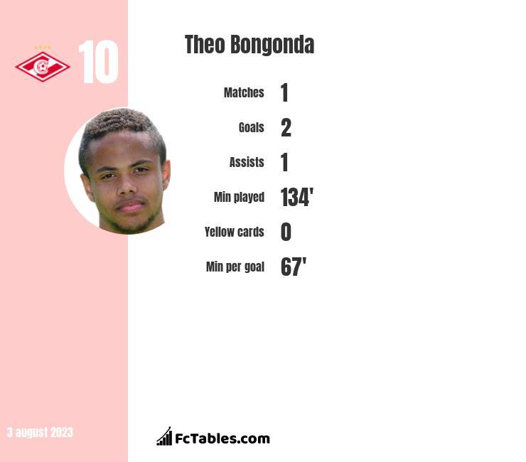 Theo Bongonda infographic