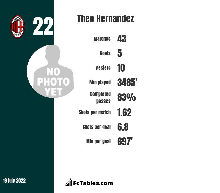 Theo Hernandez infographic statistics for Real Madryt
