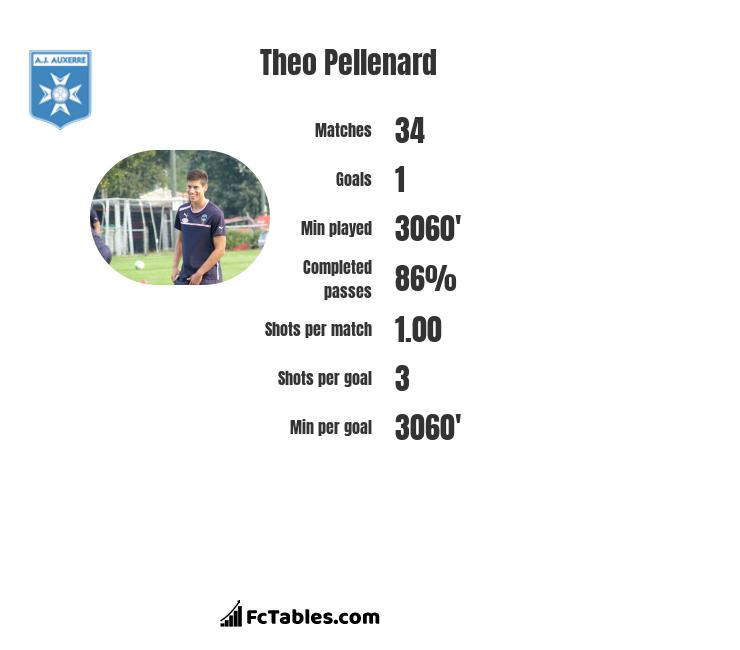Theo Pellenard infographic statistics for Angers