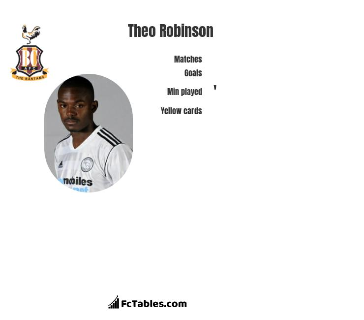 Theo Robinson infographic