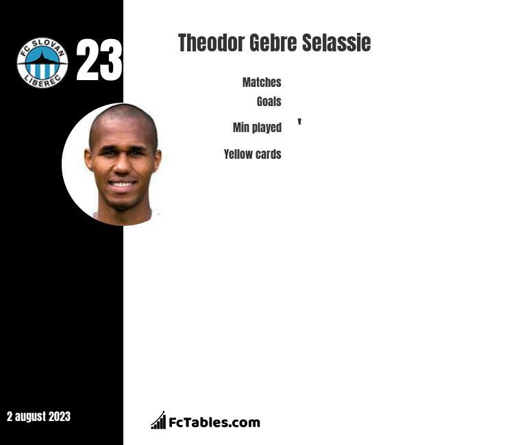 Theodor Gebre Selassie infographic