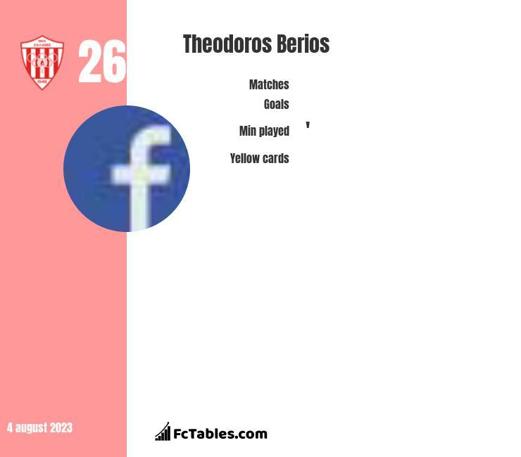 Theodoros Berios infographic