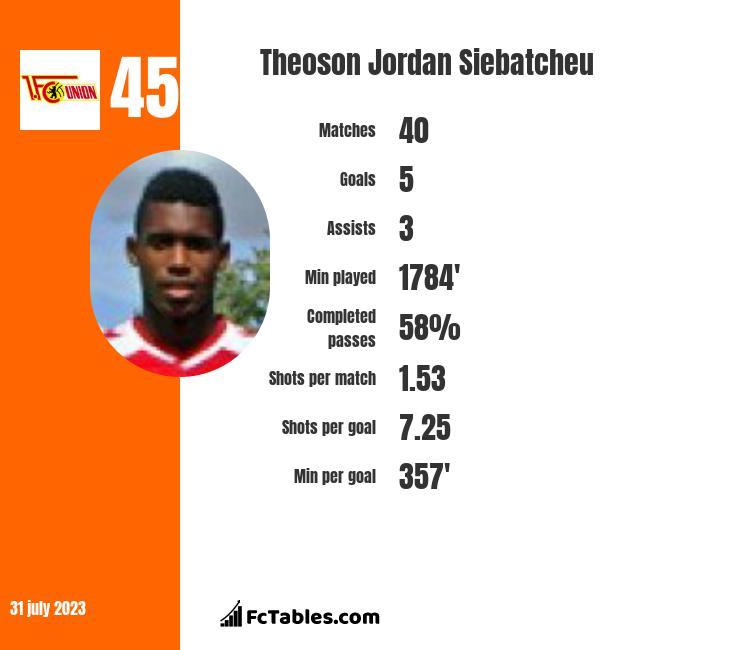 Theoson Jordan Siebatcheu infographic
