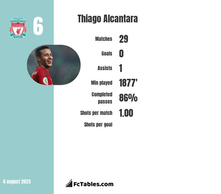Thiago Alcantara infographic