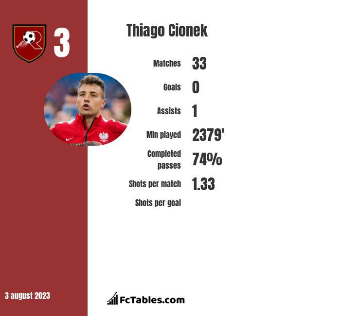 Thiago Cionek infographic