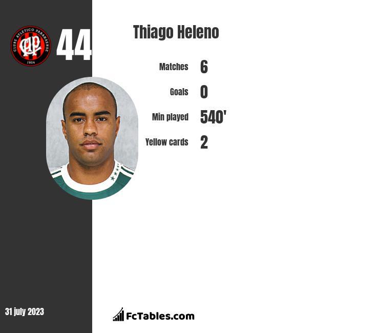 Thiago Heleno infographic