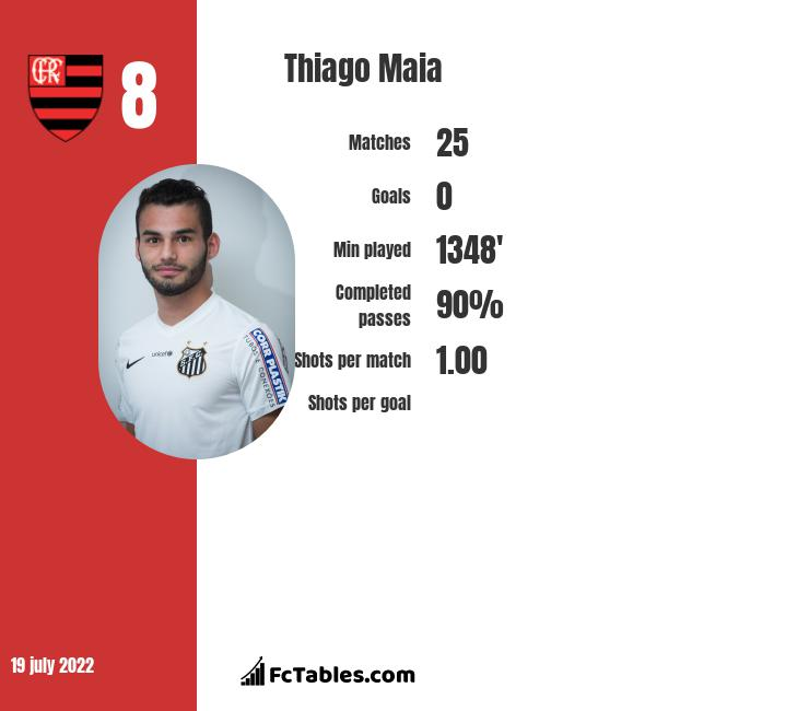 Thiago Maia infographic