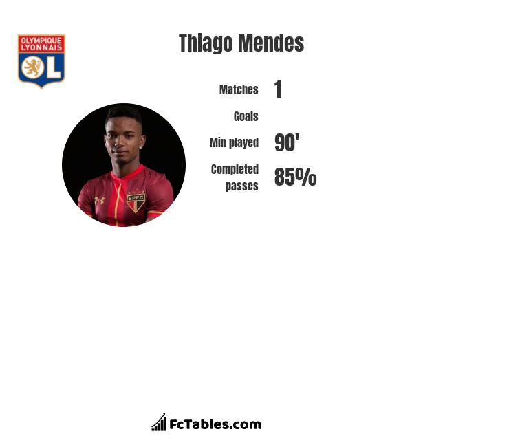Thiago Mendes infographic statistics for Lille