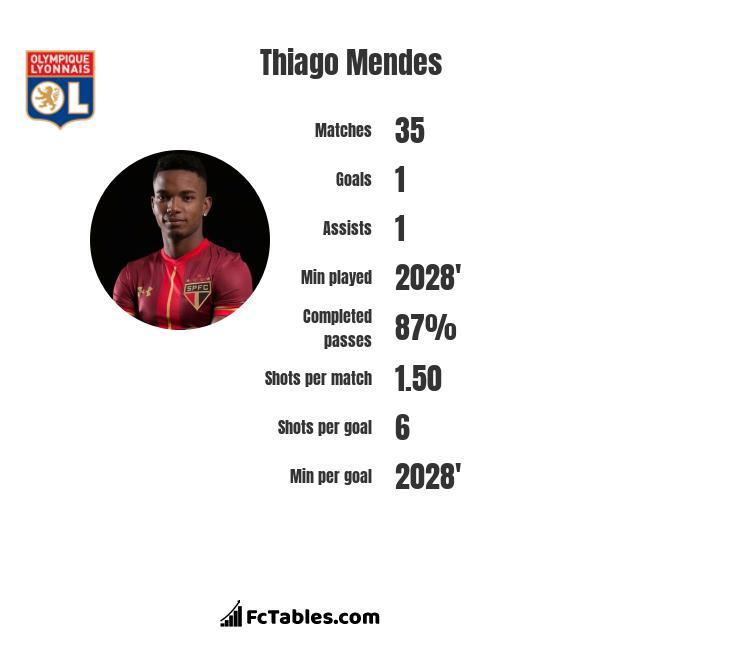 Thiago Mendes infographic