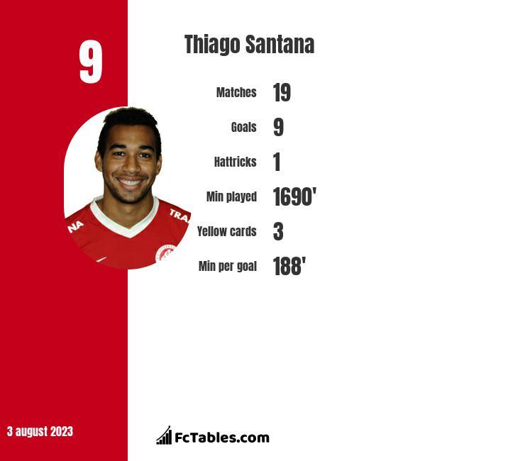 Thiago Santana infographic