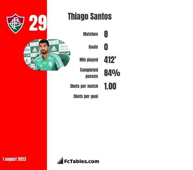 Thiago Santos infographic