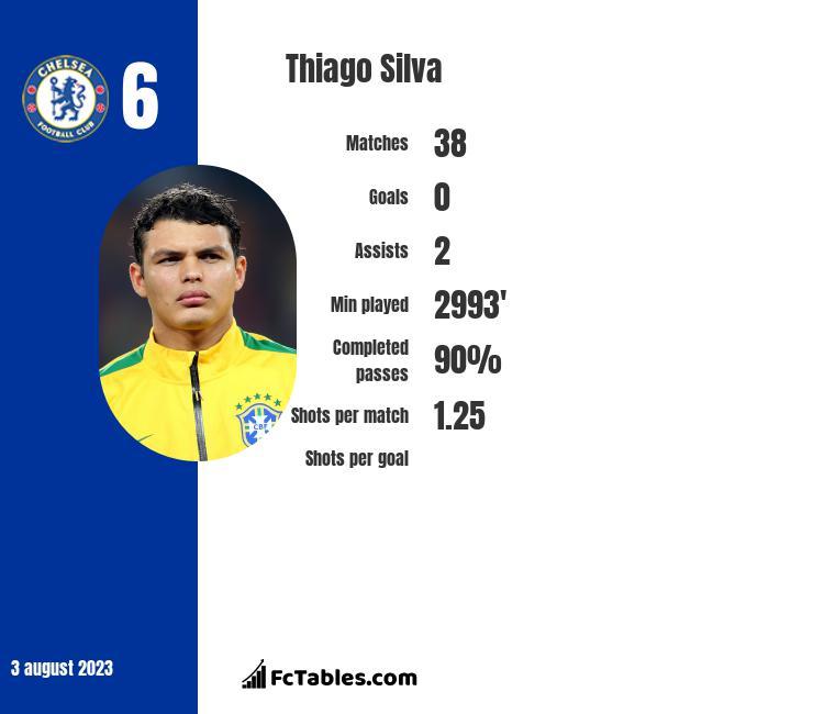 Thiago Silva infographic