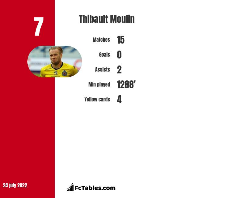 Thibault Moulin infographic