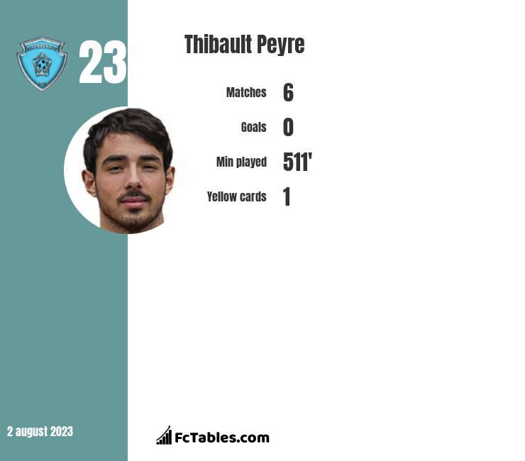 Thibault Peyre infographic