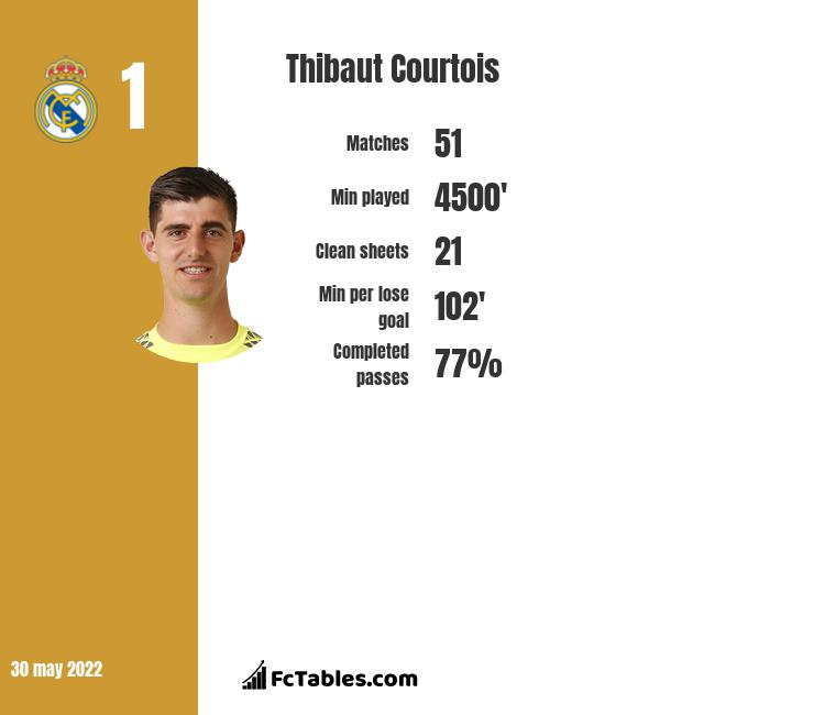 Thibaut Courtois infographic statistics for Real Madryt