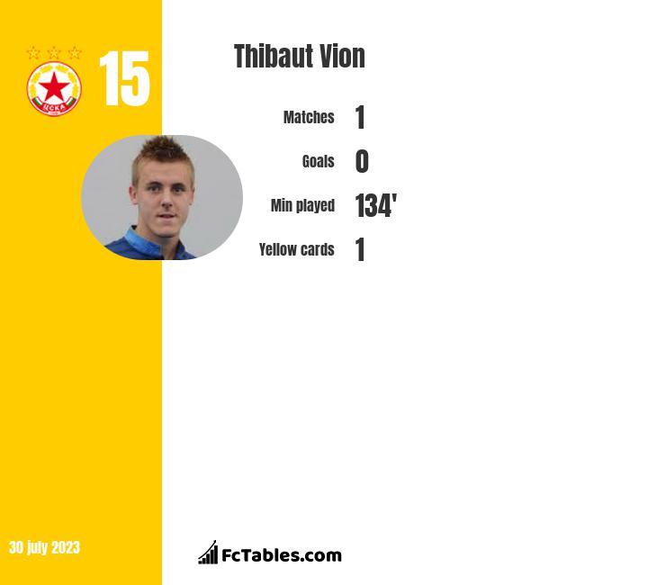 Thibaut Vion infographic