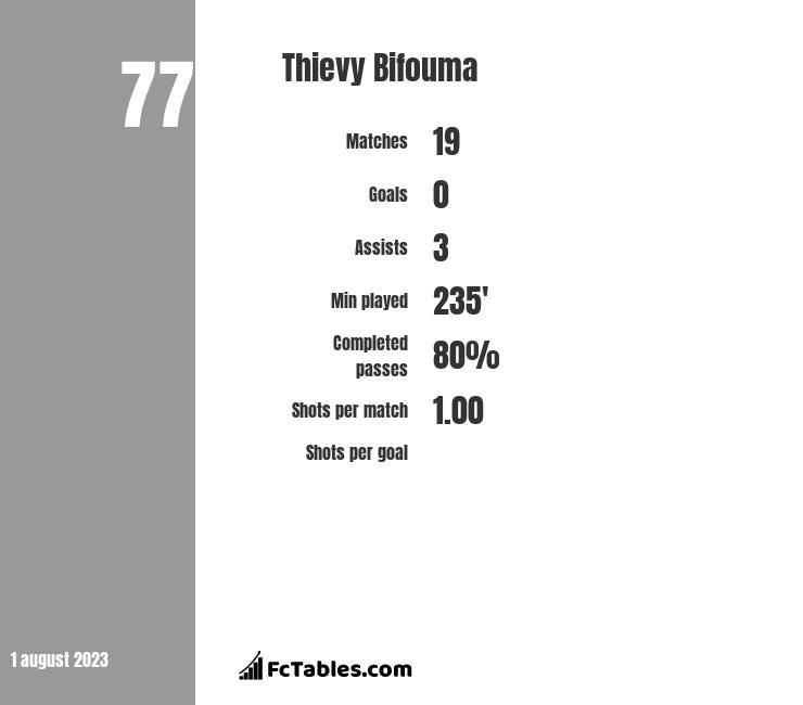 Thievy Bifouma infographic