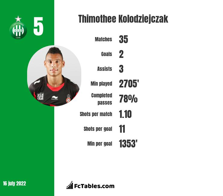 Thimothee Kolodziejczak infographic