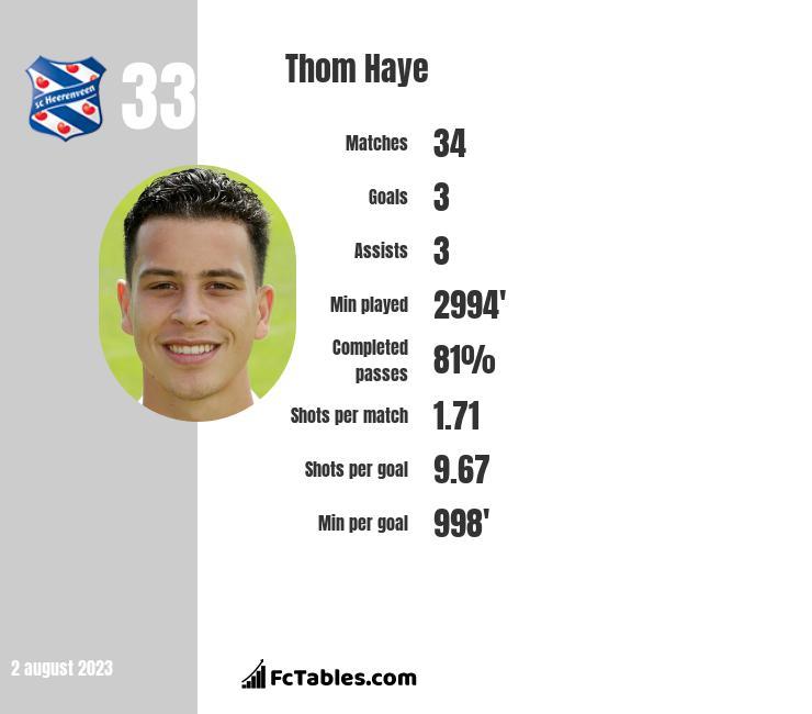 Thom Haye infographic