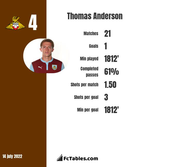 Thomas Anderson infographic
