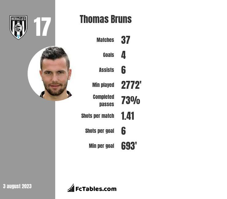 Thomas Bruns infographic