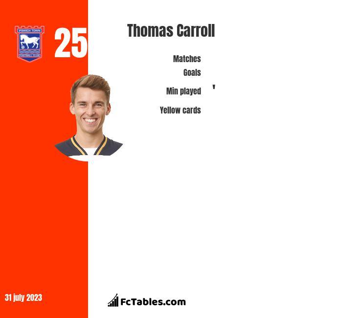 Thomas Carroll infographic statistics for Swansea