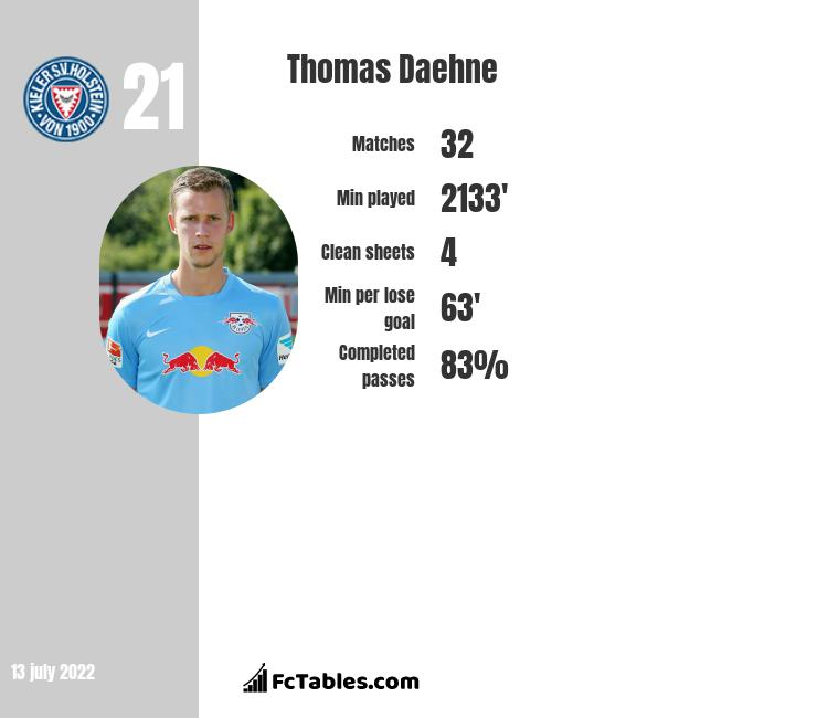 Thomas Daehne infographic