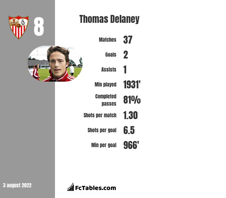 Thomas Delaney infographic