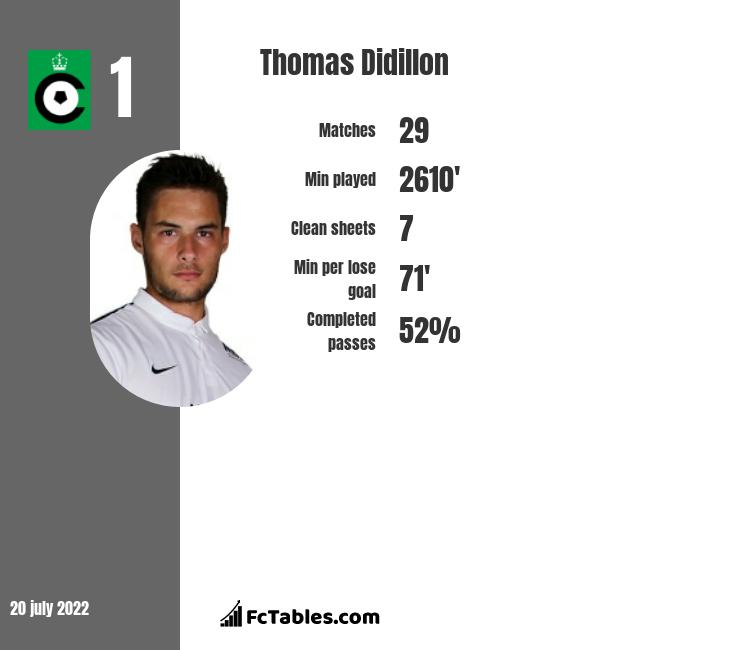Thomas Didillon infographic statistics for Anderlecht
