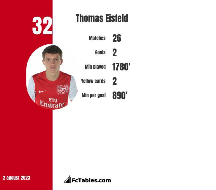 Thomas Eisfeld infographic