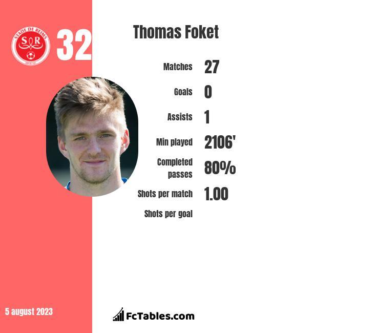 Thomas Foket infographic