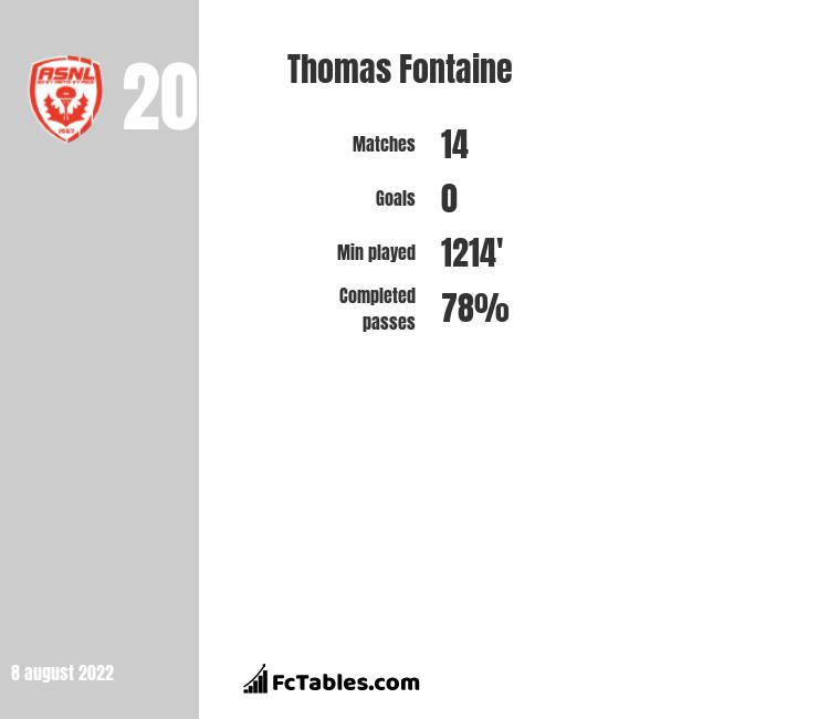 Thomas Fontaine infographic