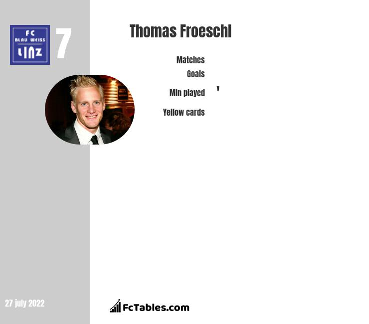 Thomas Froeschl infographic