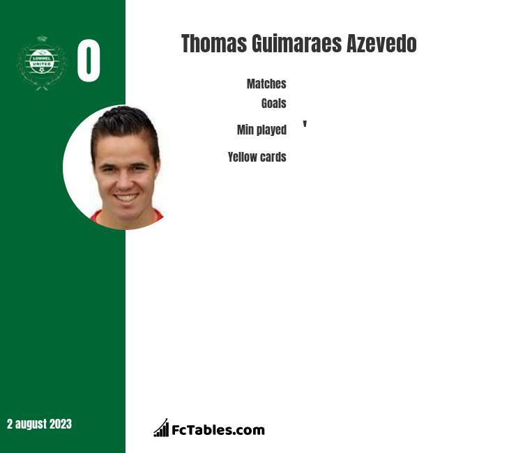 Thomas Guimaraes Azevedo infographic