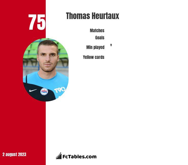 Thomas Heurtaux infographic