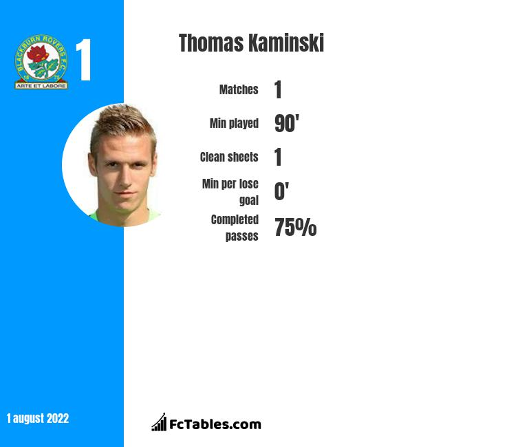 Thomas Kaminski infographic statistics for Blackburn