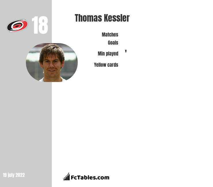 Thomas Kessler infographic statistics for FC Köln