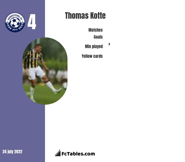 Thomas Kotte infographic