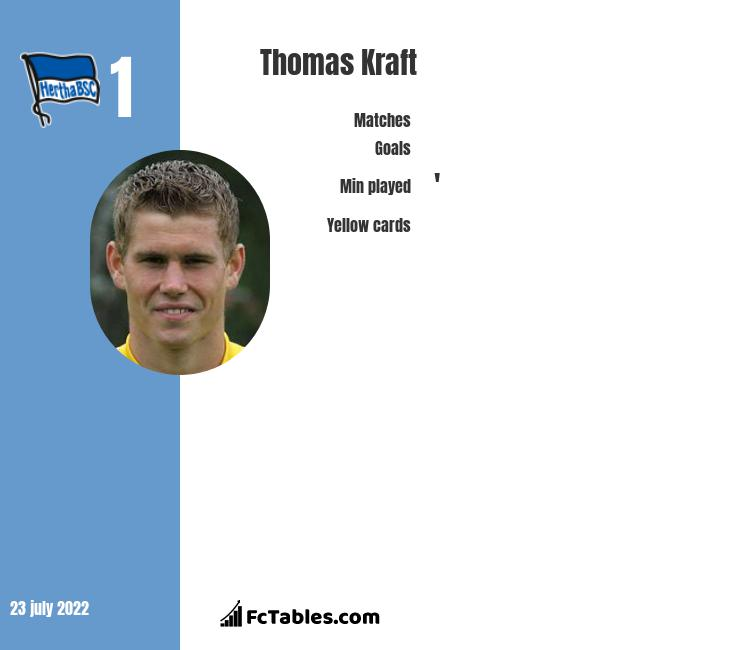 Thomas Kraft infographic
