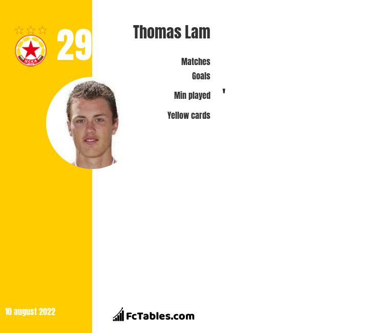 Thomas Lam infographic statistics for FC Twente