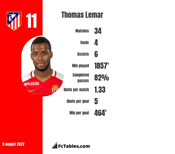 Thomas Lemar infographic