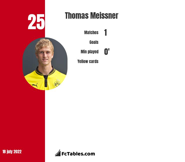 Thomas Meissner infographic statistics for Willem II