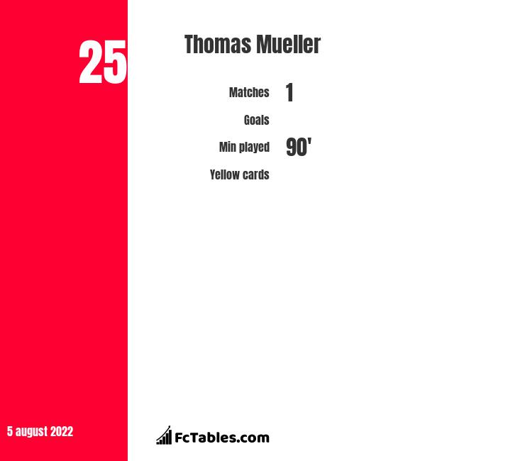 Thomas Mueller infographic statistics for Bayern Munich