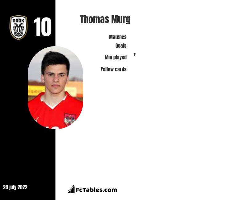 Thomas Murg infographic